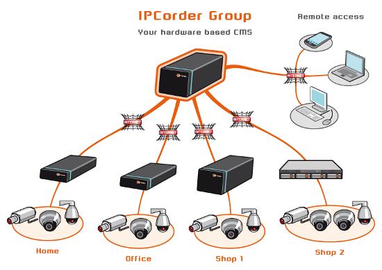 Koukaam IPCorder GROUP 64 - Oprogramowanie NVR i CMS