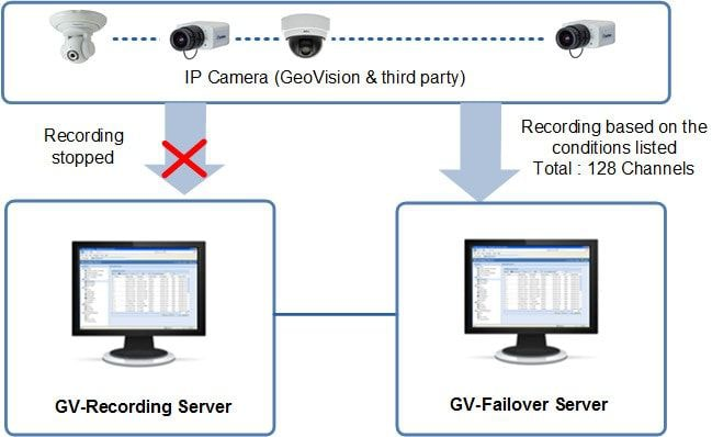 GV-Failover Server - Oprogramowanie NVR i CMS