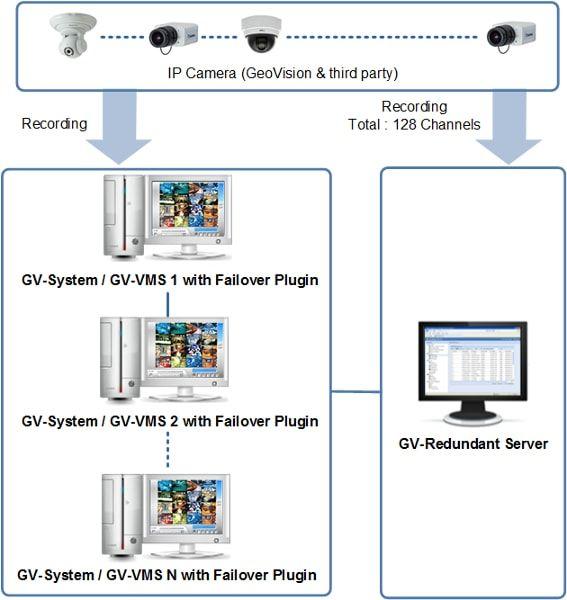 GV-Redundant Server - Oprogramowanie NVR i CMS
