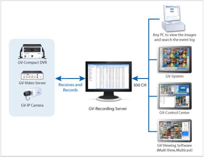 GV-Recording Server(GV)/8 - Oprogramowanie NVR i CMS