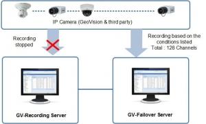 GV-Failover Server